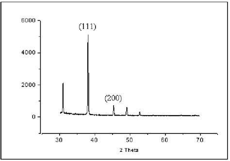 gold xrd pattern x ray diffraction pattern of gold nanoparticles