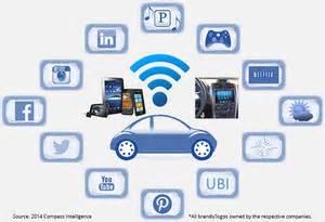 Connected Car Apple Einfluss Der Yolo So Ticken Autobauer Wie