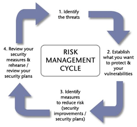 Mba Risk Management Uk by Business Resilience Against Terror Horton Mba