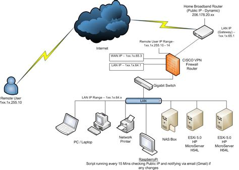vpn tunnel visio how to create home lab using esxi raspberrypi and ciscovpn