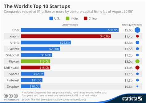 chart uber becomes the world s most valuable startup statista