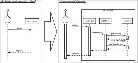 cours conception uml diagramme de classe uml 2 de l apprentissage la pratique