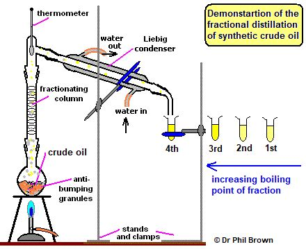 diagram of fractional distillation distillation diagram images gallery how to guide and