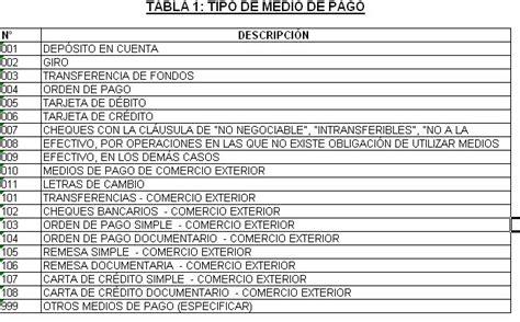 tabla i de infracciones sunat 2016 tabla de detracciones 2016 sunat metodologia contable