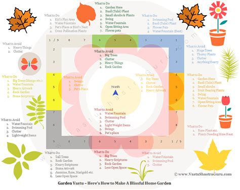 vastu for home garden vastu tips how to design blissful home garden