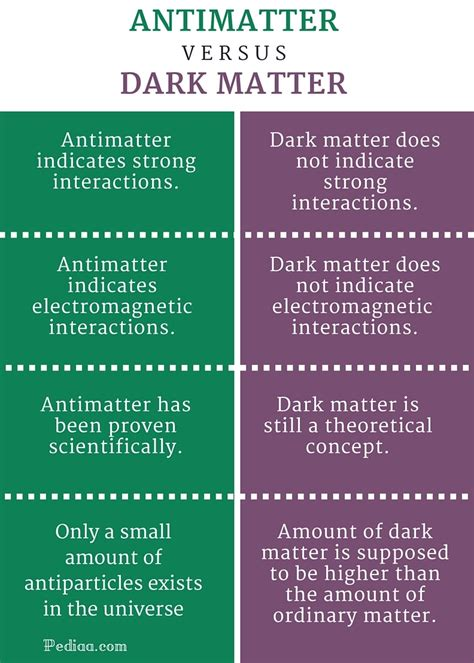 in the matter of difference between antimatter and matter