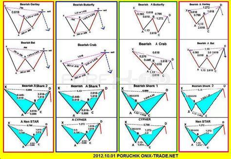 harmonic pattern trading strategy pdf perwaja reach 0 350 0 390 before august klse