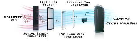 true hepa air purifier negative ion generator uvc light