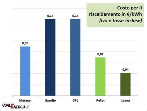 costo metano casa gpl o metano riscaldamento confronto prezzi semplice e