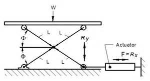 Create Blueprints Free Online scissor lift jack equations and loading calculator