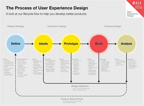 design is purely a process not a product industrial design process diagram google search design