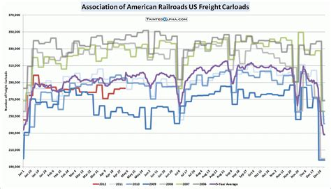 Empire State College Mba Program Review by U S Freight Carloads Weekly May 4 2012 Tainted Alpha