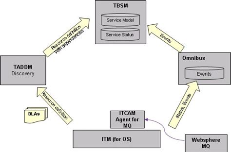 mq architecture diagram websphere mq scenario