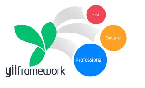Design Pattern Yii   benefits of yii framework for your business xicom