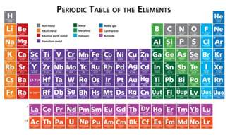 ged science the periodic table magoosh ged