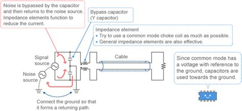 common mode choke impedance conductor conduction and common mode murata manufacturing co ltd