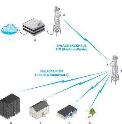 Ubiquiti Antena Rd5g30 rd5g30 ubiquiti antena parab 243 lica disco 30 dbi 5 1 5 8ghz doble polaridad ideal para rocketm5