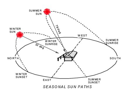sun path diagram southern hemisphere view topic open space requirements home