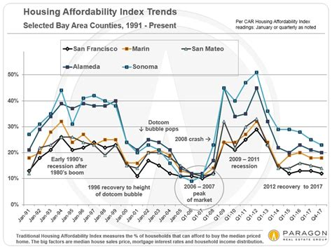 bay area housing market san francisco real estate market report including 13 custom charts kristina hansen
