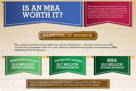 What Type Of Degree Is An Mba by The Value Of An Mba Degree Brandongaille