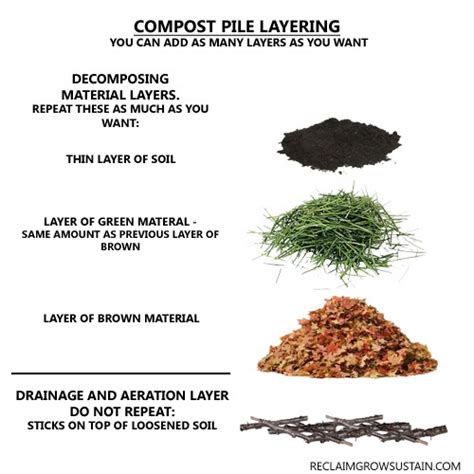 Poop There It Is How To Compost In Your Backyard How To Make A Compost Pile In Your Backyard