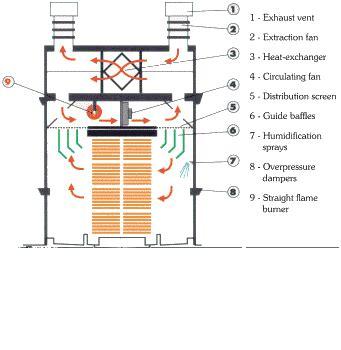 cathild inc cathild wood drying technologies
