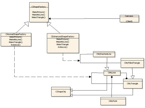 singleton pattern exle c creational pattern abstract factory codeproject