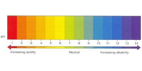 ph  nutrient availability