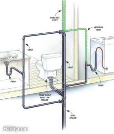 bathroom waste plumbing diagram signs of poorly vented plumbing drain lines the family