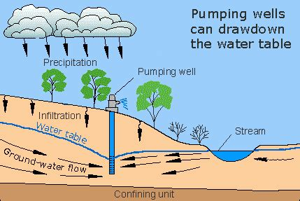 how is the water table where i live aquifers and groundwater from usgs water science