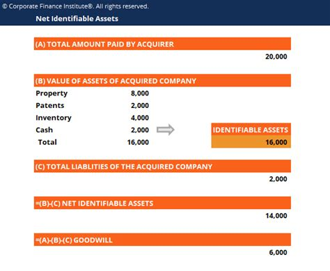 Net Identifiable Assets Purchase Price Allocation Goodwill In M A Purchase Price Allocation Template