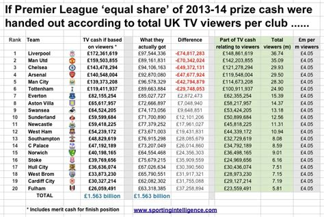 epl viewership man united and liverpool remain top tv draws despite 2013