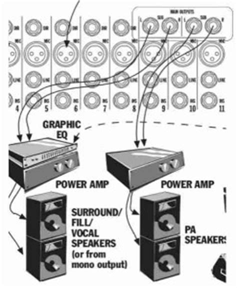Equaliser Audio Mixer Power 3box how to connect compressor eq in mixer inserts and reverb