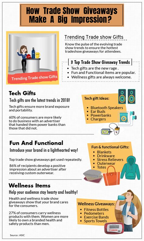 Trade Show Giveaway Trends - how tradeshow giveaways make big impressions infographics