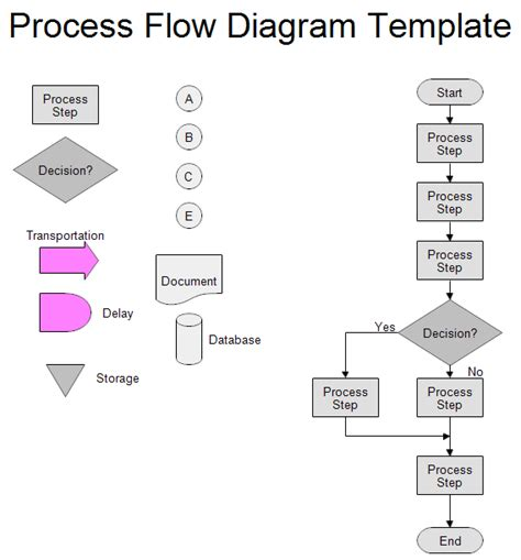 template for a flow chart process flow chart template