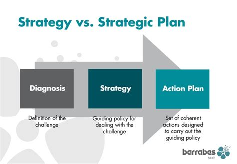 Strategy Bad Strategy New Oleh Richard P Rumelt bs what is strategy