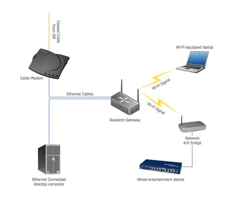 network diagram of wired network best home network setup