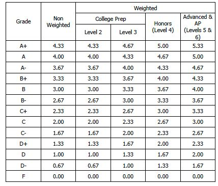Of Gpa Guidance Grading Gpa Information