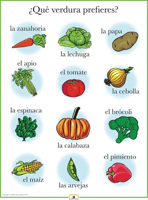 House Plan Software by Spanish Vegetables Poster Italian French And Spanish