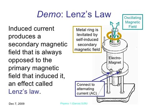 electromagnetic induction laws electromagnetic induction