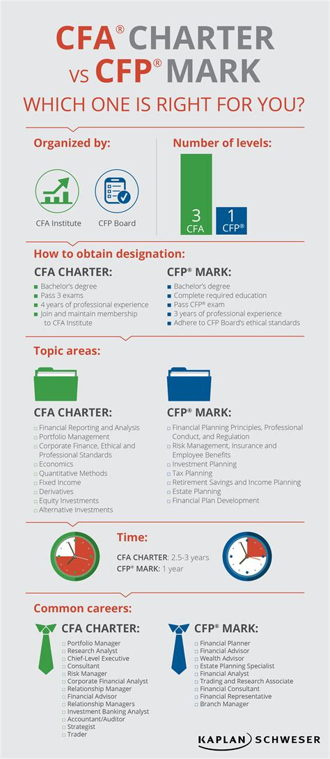 Cfa Vs Cfp Vs Mba by Cfa Format Asli Aetherair Co