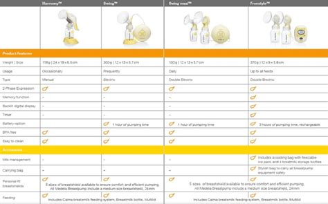 medela swing cheapest price buy medela swing breast pump yellow online at low prices