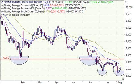 deutsche bank aktie dividende deutsche bank und commerzbank aktie mal wieder hoffen