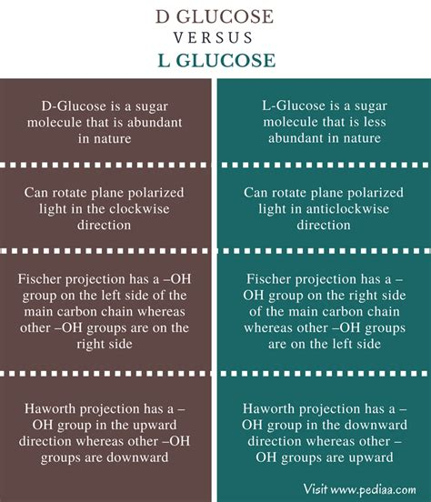 difference between l and light difference between d and l glucose definition structure
