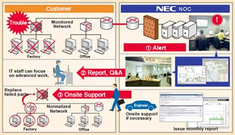 network monitoring best practices network monitoring service solutions nec