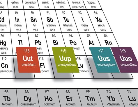 new year elements 2015 iupac is naming the four new elements nihonium moscovium