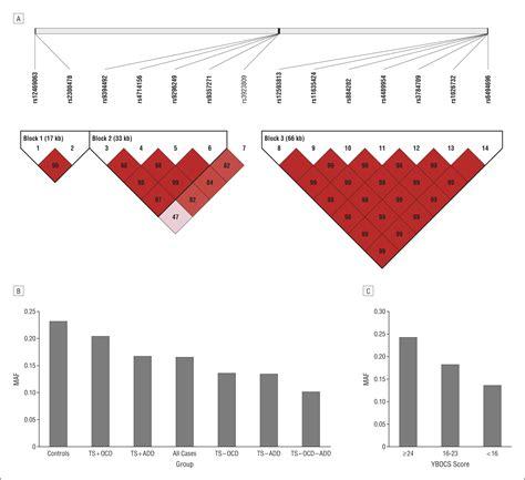 best neurology journals association of intronic variants of the btbd9 gene with