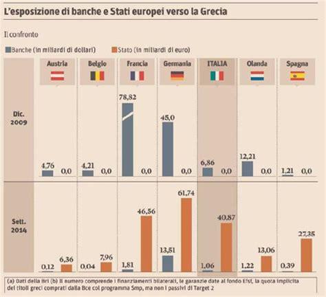 banche tedesche in italia il debito greco dalle banche agli stati italia salva
