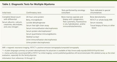 light chain myeloma prognosis myeloma light chain numbers mouthtoears com
