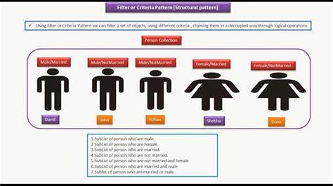criteria design pattern c java ee filter or criteria design pattern introduction